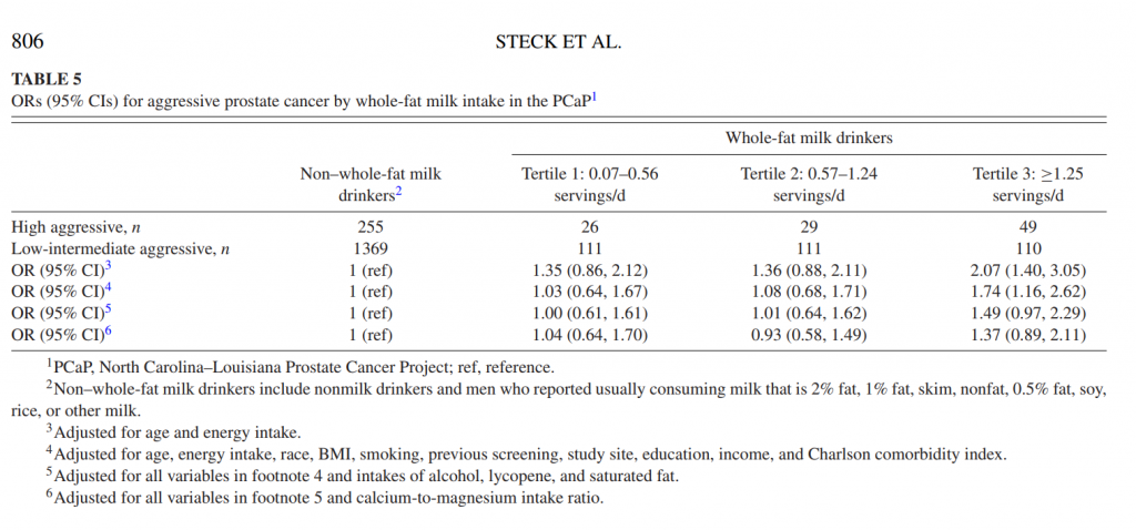 Whole-milk intakes and high-aggressive prostate cancer