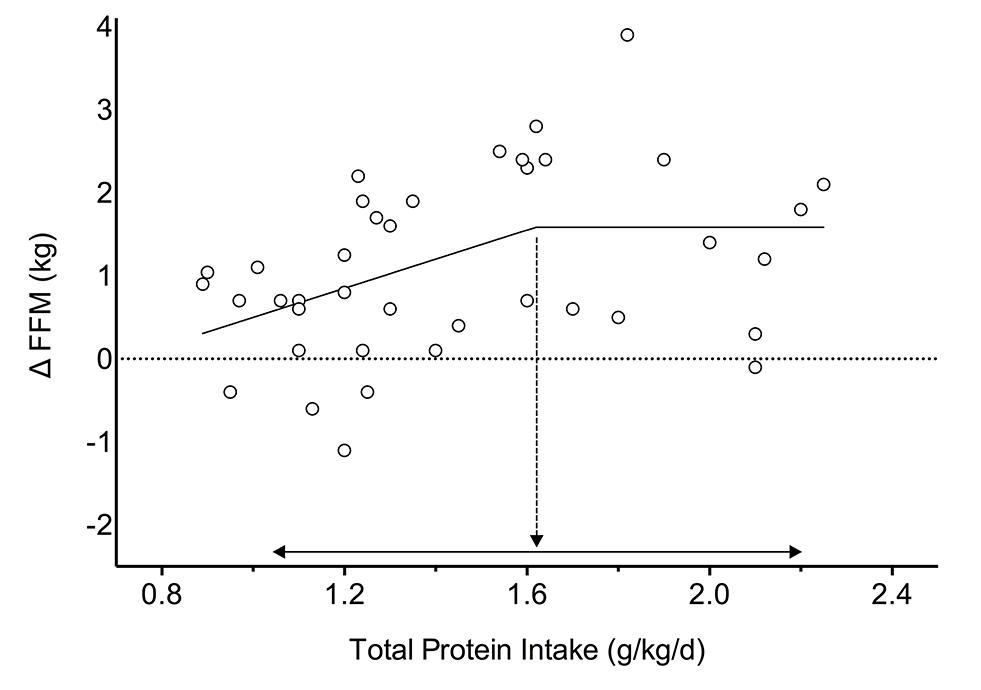 Grafik zum Muskelwachstum